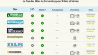 De meilleurs sites internet de streaming français